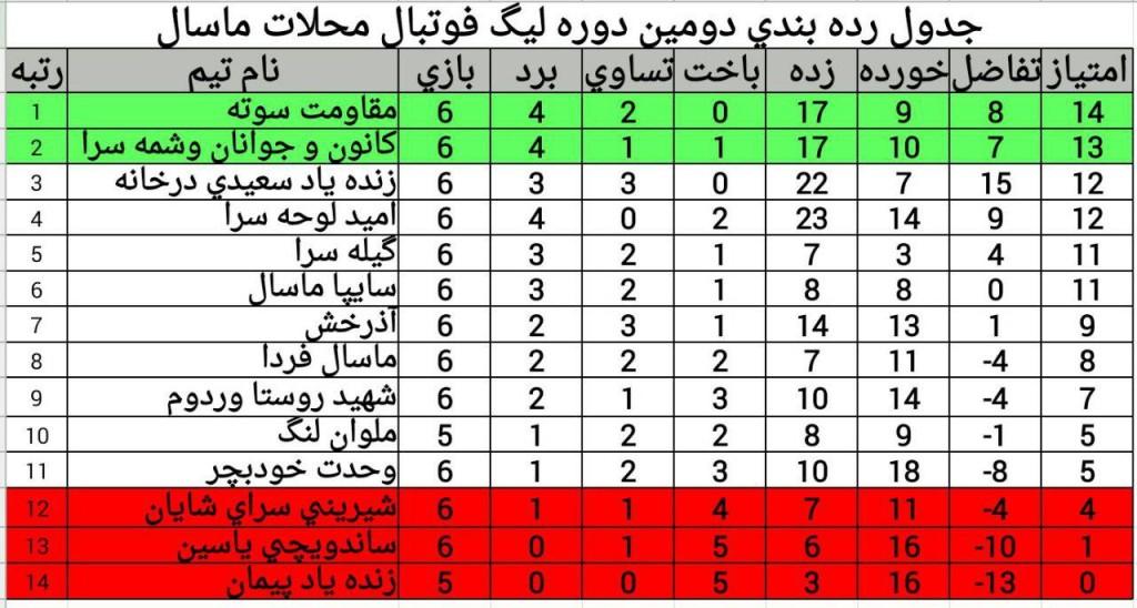 جدول 18 دی ماه 94 لیگ محلات